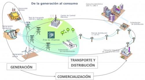 reforma mercado eléctrico, Ede ingenieros