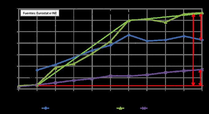 grafico 3 evolucion precios